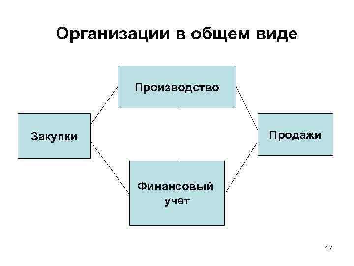 Организации в общем виде Производство Продажи Закупки Финансовый учет 17