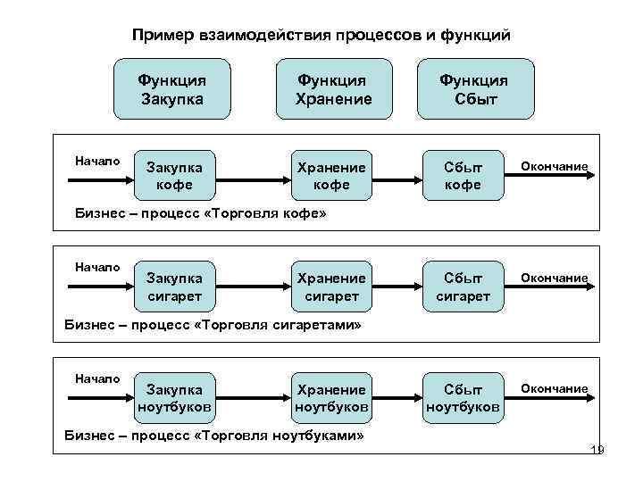 Пример взаимодействия процессов и функций Функция Закупка Начало Функция Хранение Закупка кофе Хранение кофе