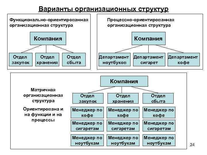 Варианты организационных структур Функционально-ориентированная организационная структура Процессно-ориентированная организационная структура Компания Отдел закупок Отдел хранения