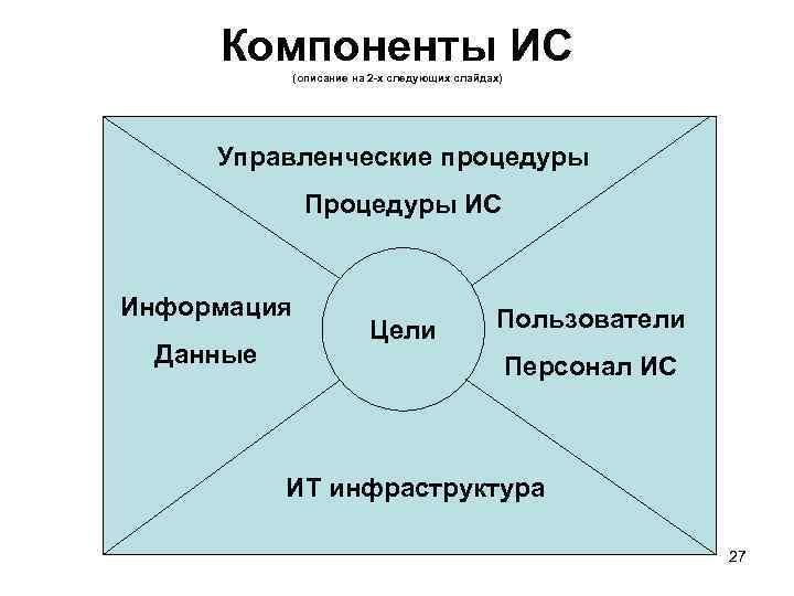 Компоненты ИС (описание на 2 -х следующих слайдах) Управленческие процедуры Процедуры ИС Информация Данные