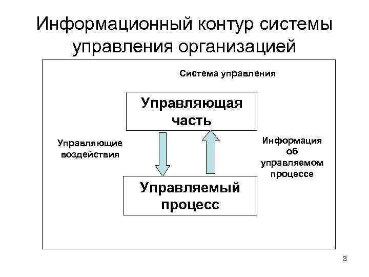 Информационный контур системы управления организацией Система управления Управляющая часть Информация об управляемом процессе Управляющие