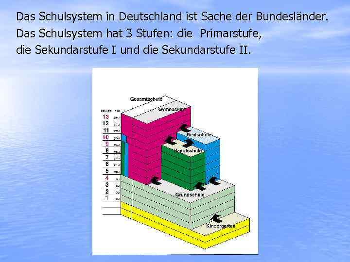 Das Schulsystem in Deutschland ist Sache der Bundesländer. Das Schulsystem hat 3 Stufen: die