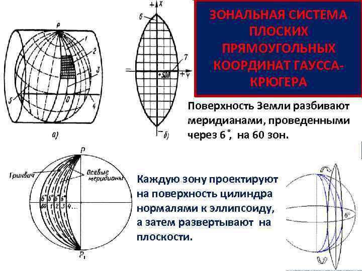 ЗОНАЛЬНАЯ СИСТЕМА ПЛОСКИХ ПРЯМОУГОЛЬНЫХ КООРДИНАТ ГАУССАКРЮГЕРА Поверхность Земли разбивают меридианами, проведенными через 6 ,