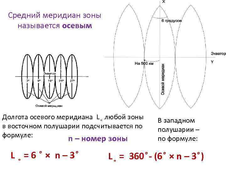 Средний меридиан зоны называется осевым Долгота осевого меридиана L любой зоны в восточном полушарии