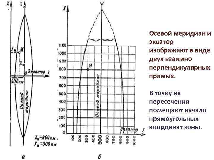 Осевой меридиан и экватор изображают в виде двух взаимно перпендикулярных прямых. В точку их
