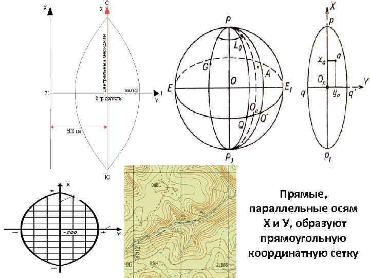 Прямые, параллельные осям Х и У, образуют прямоугольную координатную сетку