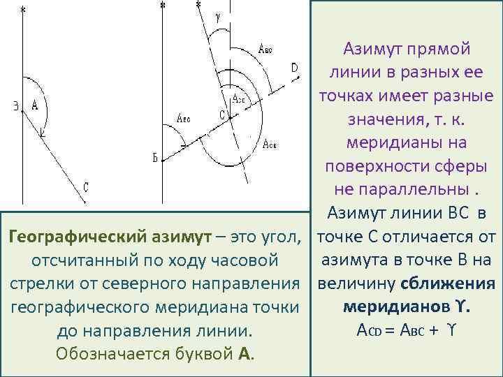 Азимут прямой линии в разных ее точках имеет разные значения, т. к. меридианы на