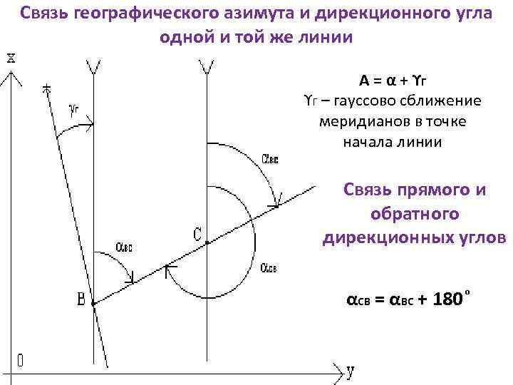 Связь географического азимута и дирекционного угла одной и той же линии А = α