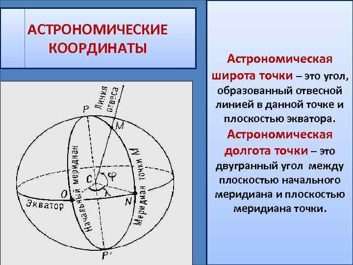 АСТРОНОМИЧЕСКИЕ КООРДИНАТЫ Астрономическая широта точки – это угол, образованный отвесной линией в данной точке