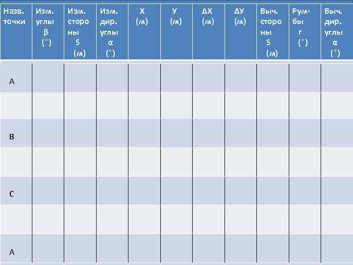 Назв. точки А А В В С С А А Изм. углы β (