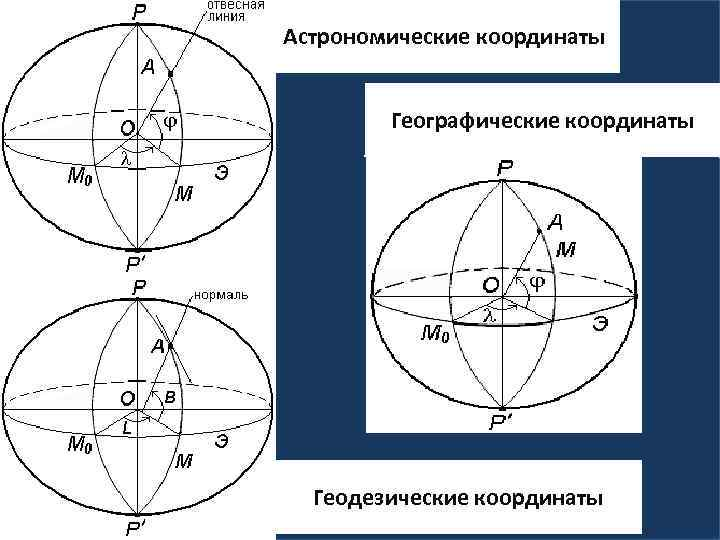 Астрономические координаты Географические координаты Геодезические координаты