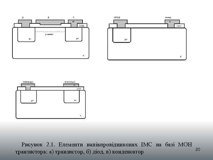 Рисунок 2. 1. Елементи напівпровідникових ІМС на базі МОН транзистора: а) транзистор, б) діод,