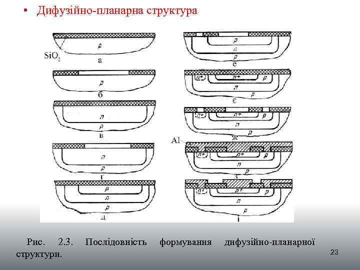 • Дифузійно-планарна структура Рис. 2. 3. структури. Послідовність формування дифузійно-планарної 23