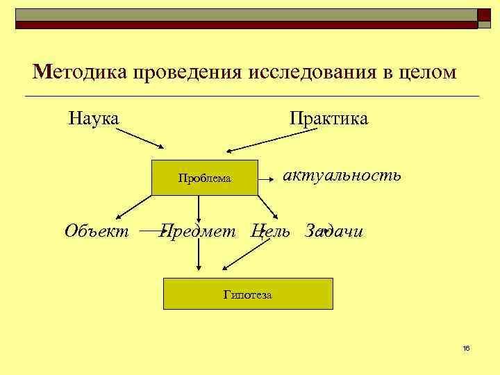 Методика проведения исследования в целом Наука Практика Проблема Объект актуальность Предмет Цель Задачи Гипотеза