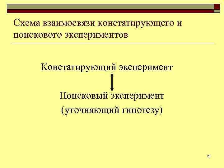 Схема взаимосвязи констатирующего и поискового экспериментов Констатирующий эксперимент Поисковый эксперимент (уточняющий гипотезу) 28