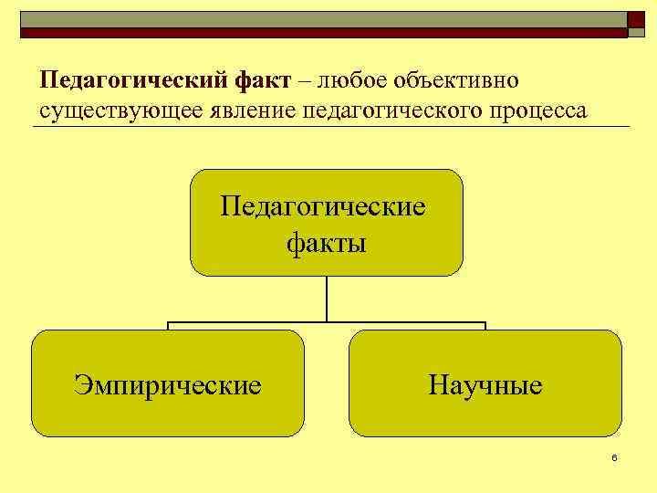 Педагогический факт ‒ любое объективно существующее явление педагогического процесса Педагогические факты Эмпирические Научные 6