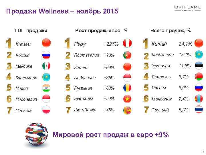 Продажи Wellness – ноябрь 2015 ТОП-продажи Рост продаж, евро, % Всего продаж, % Китай