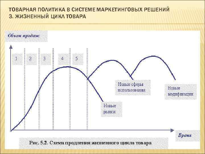 ТОВАРНАЯ ПОЛИТИКА В СИСТЕМЕ МАРКЕТИНГОВЫХ РЕШЕНИЙ 3. ЖИЗНЕННЫЙ ЦИКЛ ТОВАРА