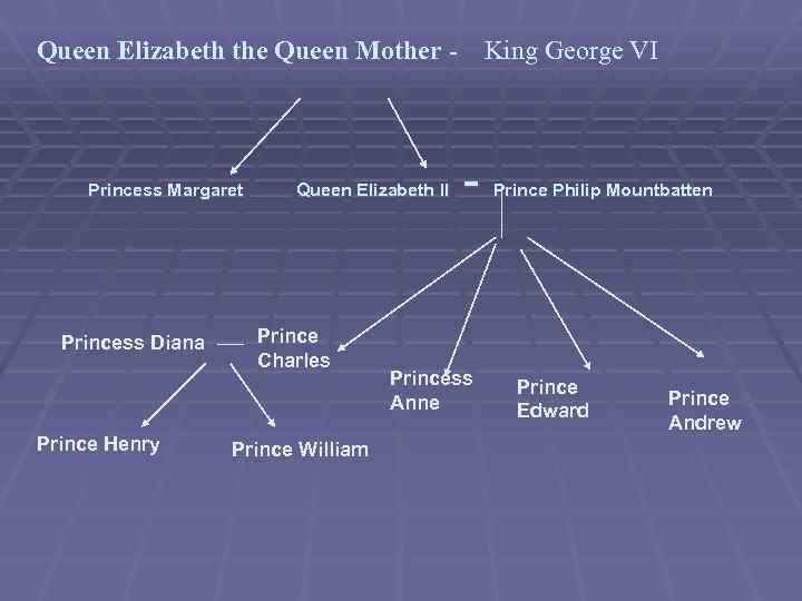 Queen Elizabeth the Queen Mother - King George VI Princess Margaret Princess Diana Prince