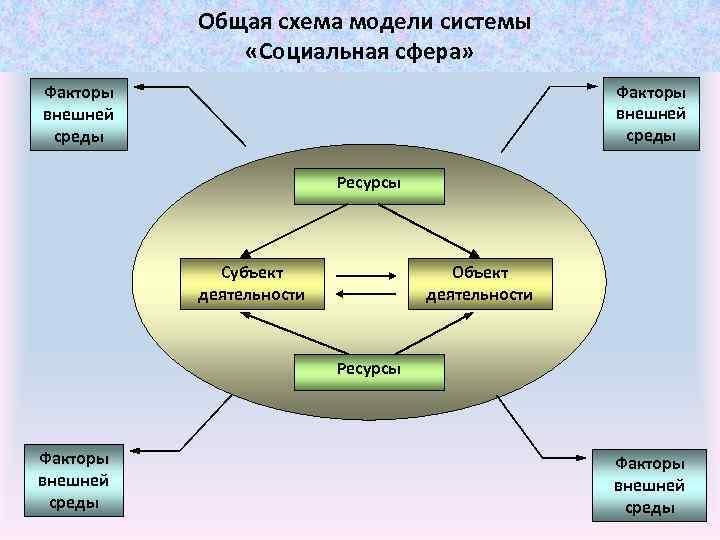 Общая схема модели системы «Социальная сфера» Факторы внешней среды Ресурсы Субъект деятельности Объект деятельности