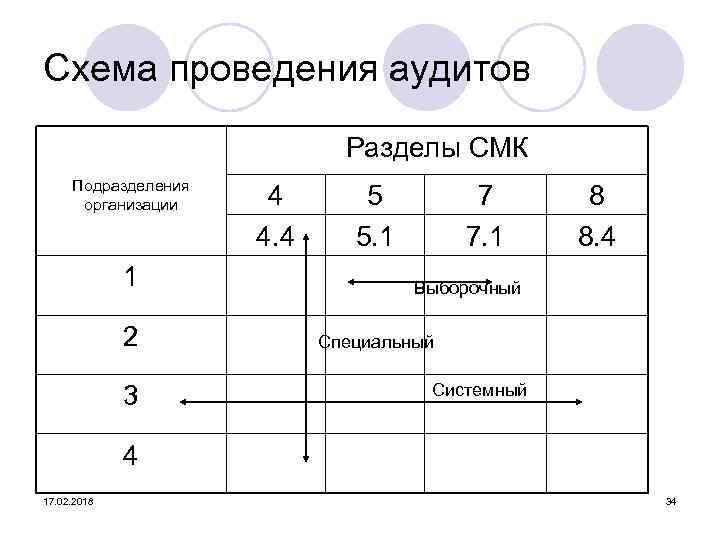 Схема проведения аудитов Разделы СМК Подразделения организации 1 2 3 4 4. 4 5