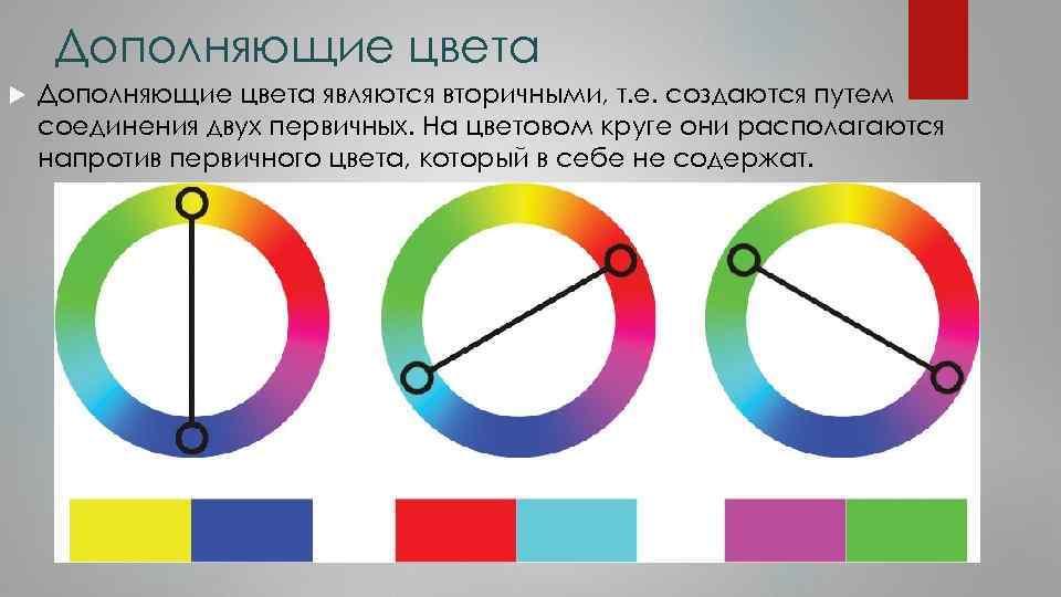 Дополняющие цвета являются вторичными, т. е. создаются путем соединения двух первичных. На цветовом круге