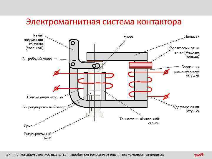 Электромагнитная система контактора Рычаг подвижного контакта (стальной) Якорь Башмак Короткозамкнутые витки (Медные кольца) А