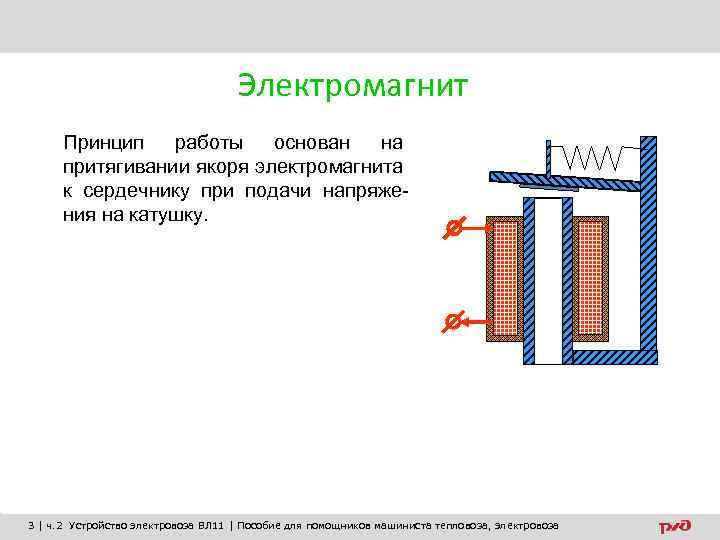 Электромагнит Принцип работы основан на притягивании якоря электромагнита к сердечнику при подачи напряжения на