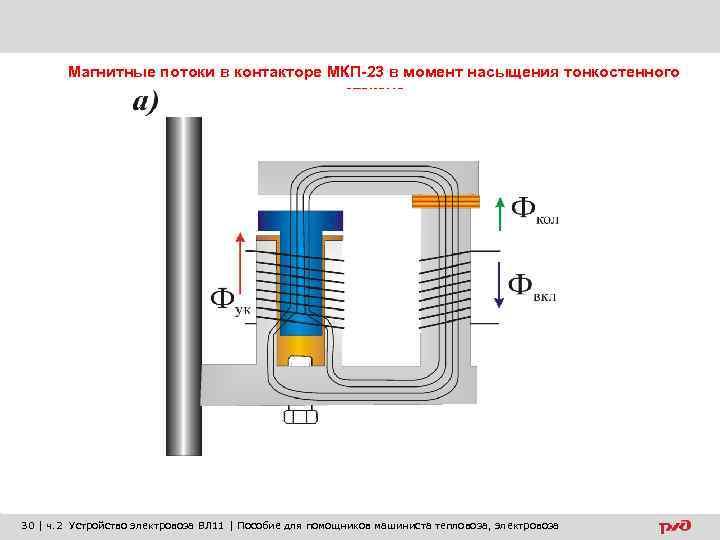 Магнитные потоки в контакторе МКП-23 в момент насыщения тонкостенного стакана 30 | ч. 2