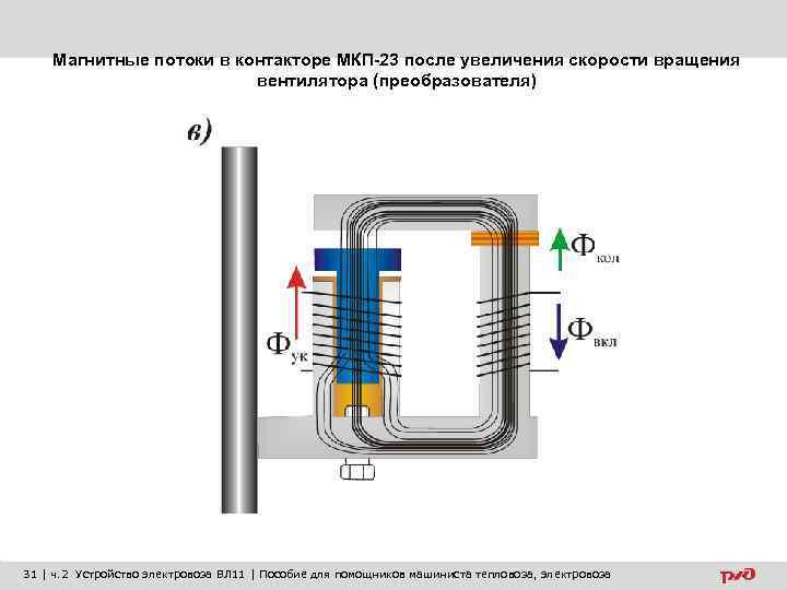 Магнитные потоки в контакторе МКП-23 после увеличения скорости вращения вентилятора (преобразователя) 31 | ч.
