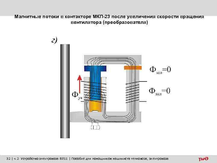 Магнитные потоки в контакторе МКП-23 после увеличения скорости вращения вентилятора (преобразователя) 32 | ч.
