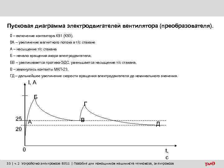 Пусковая диаграмма электродвигателей вентилятора (преобразователя). 0 – включение контактора К 51 (К 53), 0