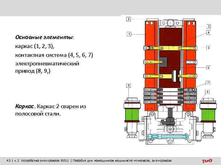 Основные элементы: каркас (1, 2, 3), контактная система (4, 5, 6, 7) электропневматический привод