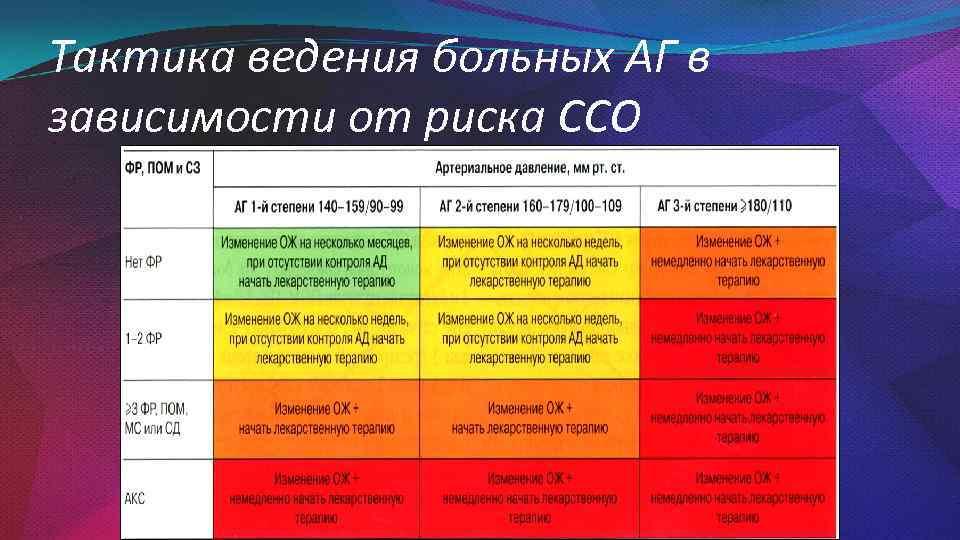 Тактика ведения больных АГ в зависимости от риска ССО