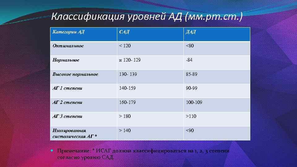 Классификация уровней АД (мм. рт. ст. ) Категории АД САД ДАД Оптимальное < 120