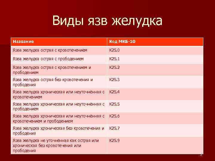 Виды язв желудка Название Код МКБ-10 Язва желудка острая с кровотечением К 25. 0
