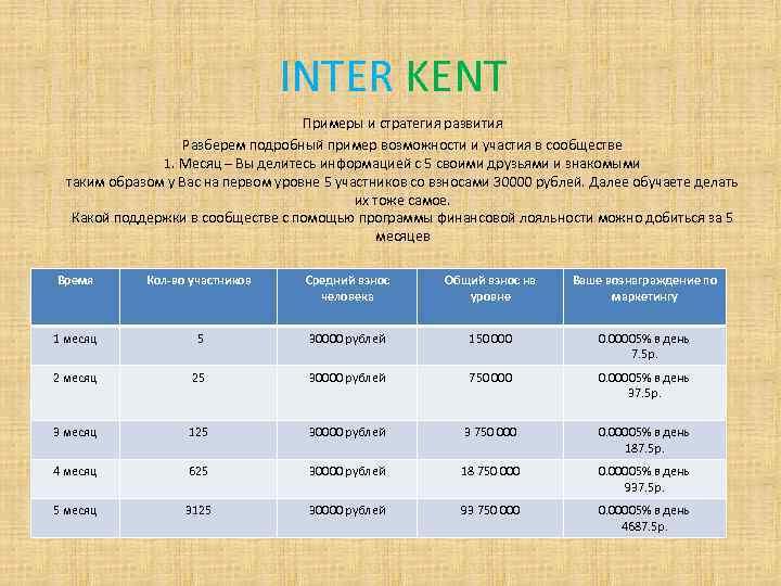 INTER KENT Примеры и стратегия развития Разберем подробный пример возможности и участия в сообществе