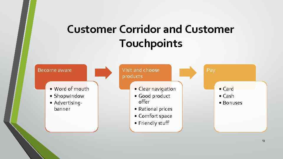 Customer Corridor and Customer Touchpoints Become aware • Word of mouth • Shopwindow •