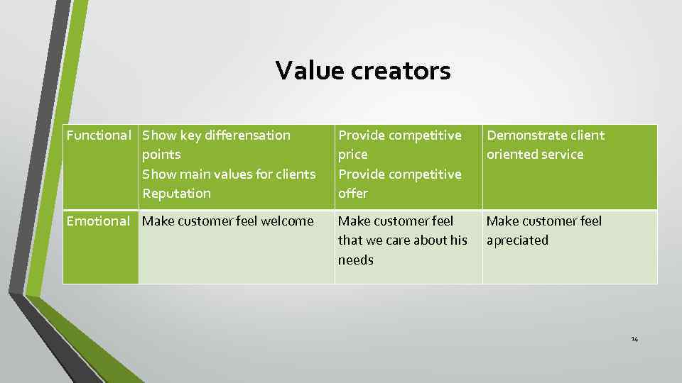 Value creators Functional Show key differensation points Show main values for clients Reputation Provide