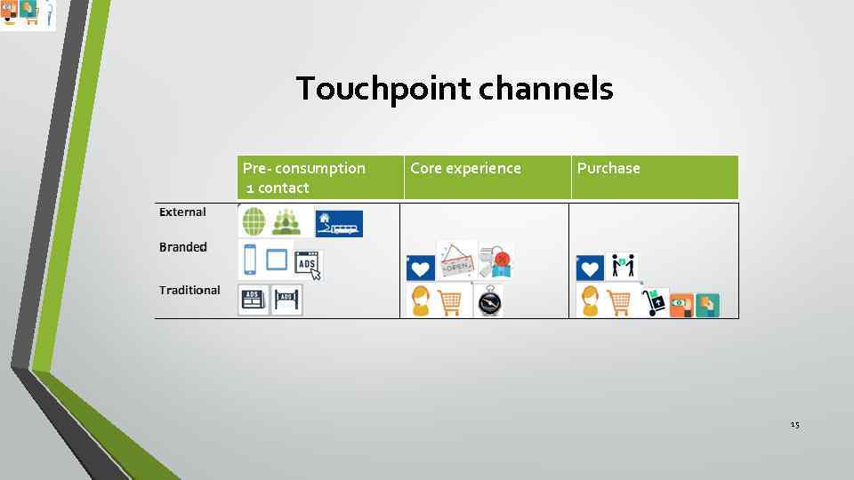 Touchpoint channels Pre- consumption 1 contact Core experience Purchase 15