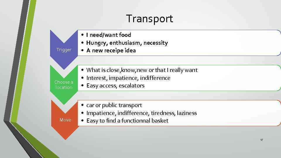 Transport Trigger • I need/want food • Hungry, enthusiasm, necessity • A new receipe