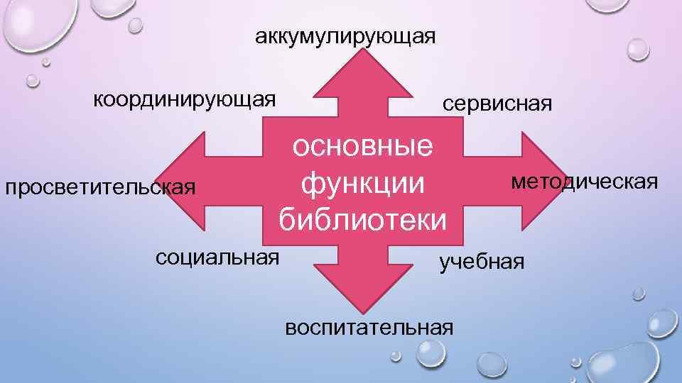 аккумулирующая координирующая просветительская сервисная основные функции библиотеки социальная методическая учебная воспитательная