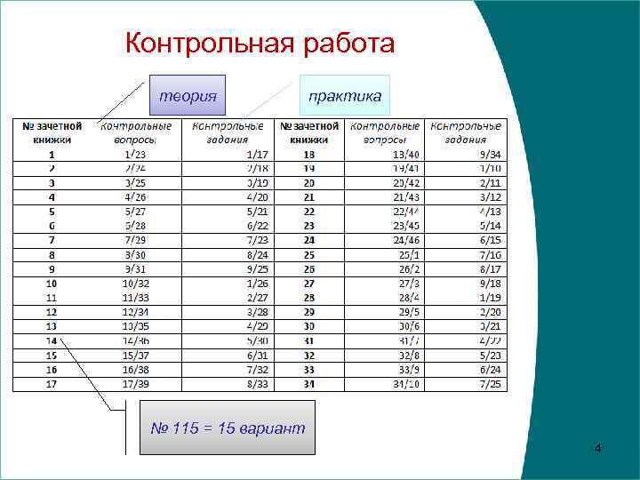 Контрольная работа теория практика № 115 = 15 вариант 4