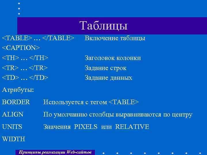 Таблицы <TABLE> … </TABLE> <CAPTION> <TH> … </TH> <TR> … </TR> <TD> … </TD>