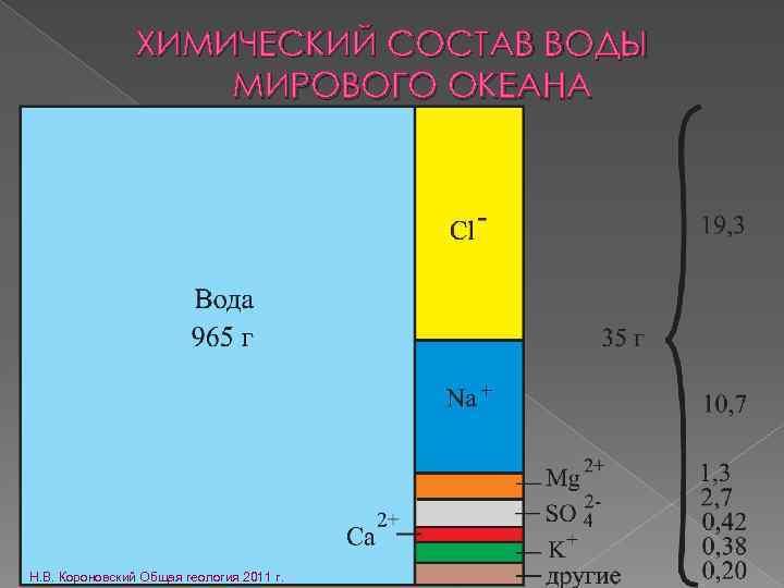ХИМИЧЕСКИЙ СОСТАВ ВОДЫ МИРОВОГО ОКЕАНА Н. В. Короновский Общая геология 2011 г.