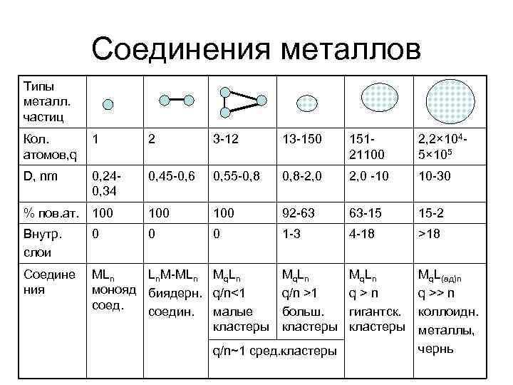 Соединения металлов Типы металл. частиц Кол. атомов, q 1 2 3 -12 13 -150