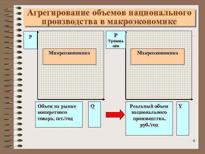 Агрегирование объемов национального производства в макроэкономике P p Уровень цен Микроэкономика Объем на рынке