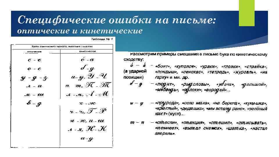Специфические ошибки на письме: оптические и кинетические