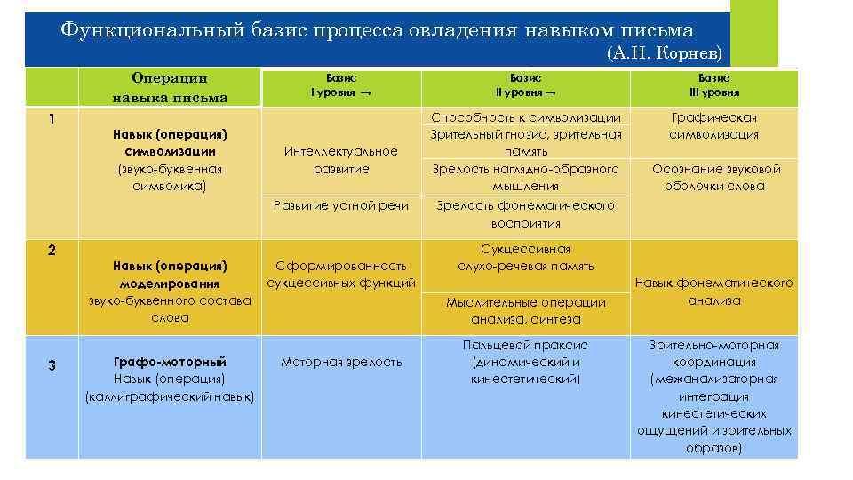 Функциональный базис процесса овладения навыком письма (А. Н. Корнев) Предпосылки Операции навыка письма 2