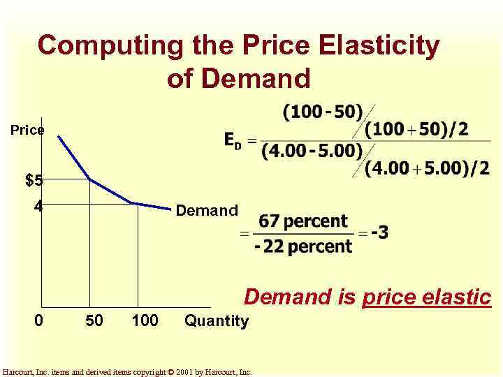synopsis of price elasticity of demand Read calculation of elasticity of demand and marginal revenue by homework help classof1 with rakuten kobo using the demanded schedule, determine the elasticity of.